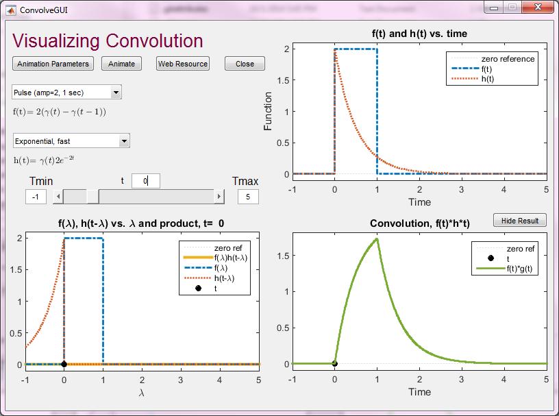 ConvolveGUI: A MatLab tool for Visualizing Convolution