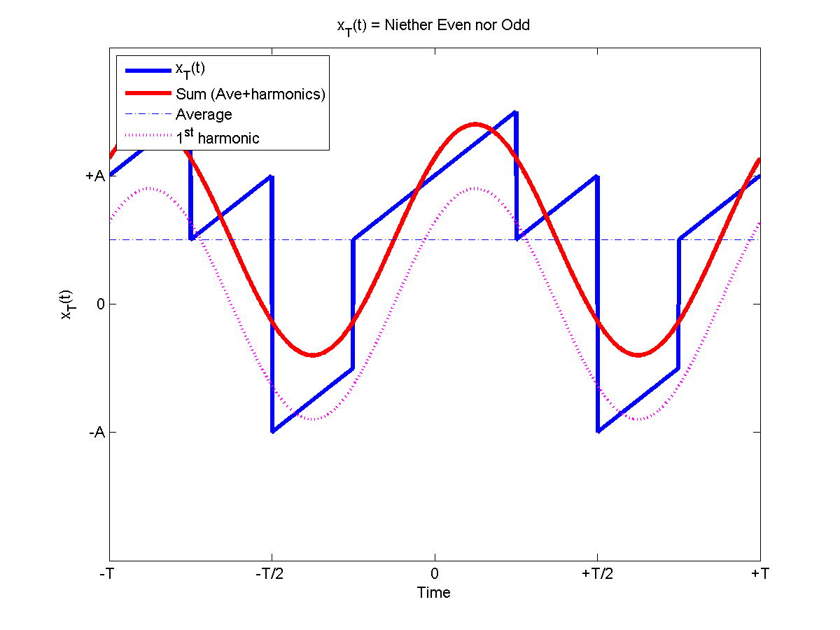 Half rectified sine wave fourier series / Seduced in the sleepless