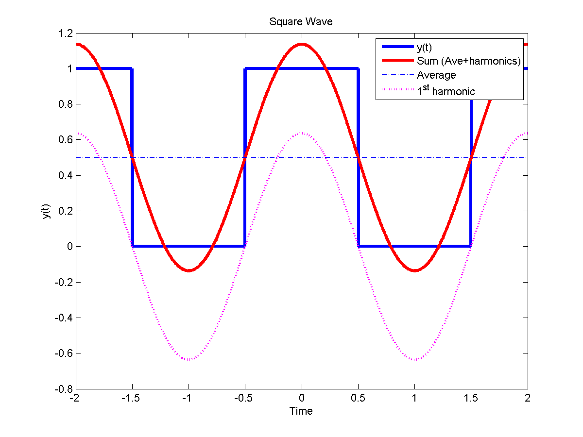 Introduction To The Fourier Series Circuit Is Now Likely Work As Original Signal Example Square Wave A Sum Of Sinusoids