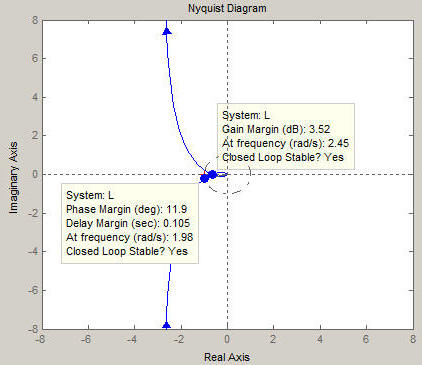 Nyquist Plot Examples