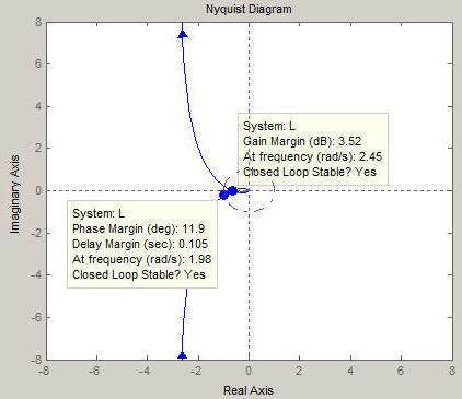 Nyquist plot examples erik cheever matlab plot ccuart Gallery