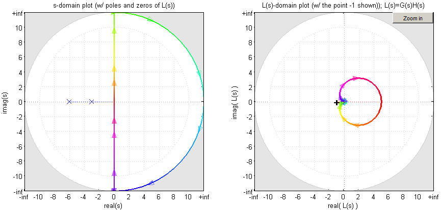 Nyquist plot examples erik cheever nyquistgui plot ccuart Image collections