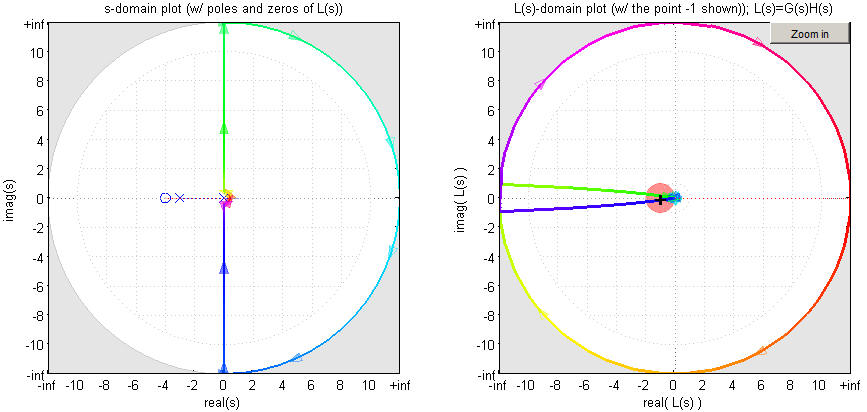 Nyquist plot examples erik cheever the nyquistgui plot above makes it clear that the origin is encircled twice in the clockwise direction n2 p0 so z2 so the closed loop system is ccuart Gallery