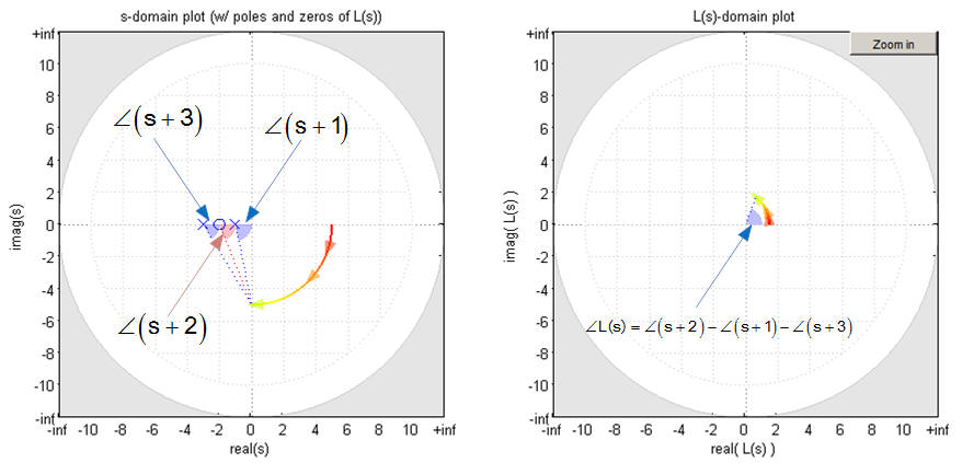 The nyquist plot this is shown in the diagram below on the left for angles between the location s 5j to the zero at 2 and the poles at 1 and 3 ccuart Image collections