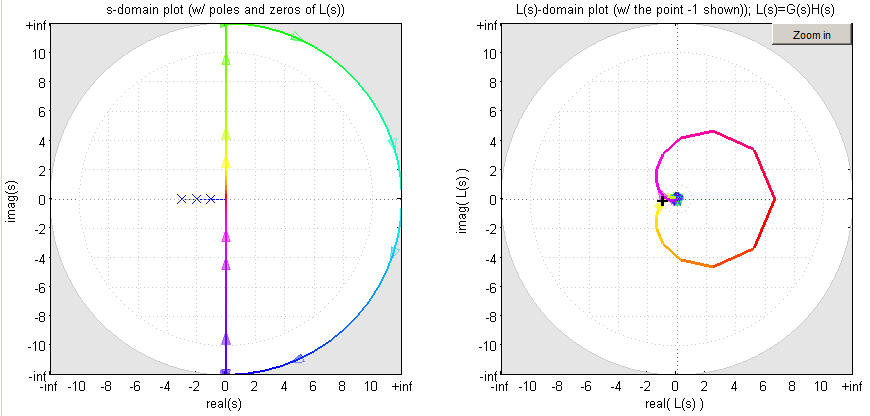 Determining stability using the nyquist plot a stable system ccuart Image collections