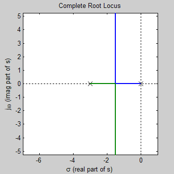 Root locus calculator 1. 0: mik kim: free download, borrow, and.