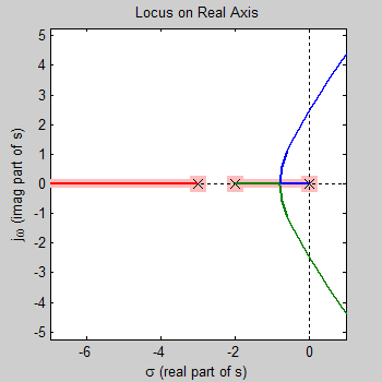 how to draw root locus of a transfer function