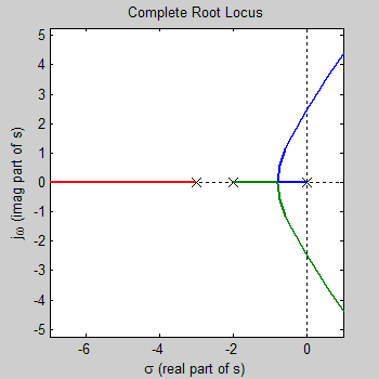 How to draw root locus graph with simple steps myclassbook. Org.