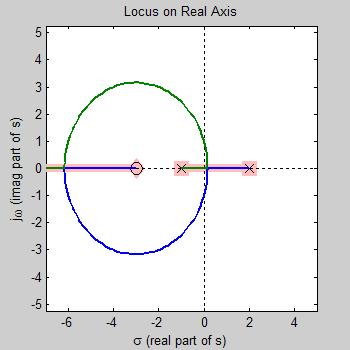 Root locus design matlab & simulink.