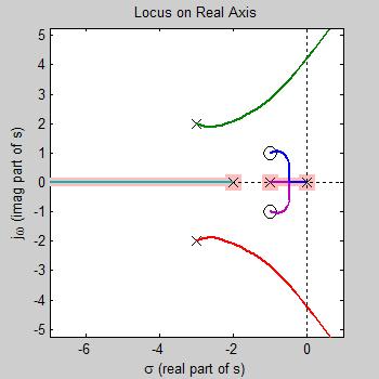 root locus Root locus •open loop response –poles: n = 4 –zeros: m =0 •asymptote angles 45,135,225,315 degrees •asymptote centroid s=-4.