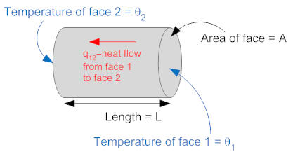 Elements of thermal systems a is the area of the cylinder l is the length of the cylinder and is the thermal conductivity of the cylinder one end of the cylinder is at temperature cheapraybanclubmaster Image collections